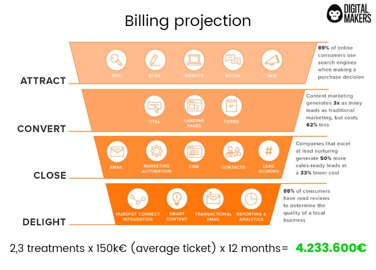 billing projection inbound activities