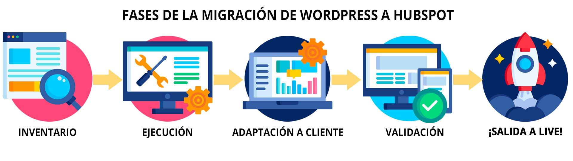 fases_migración_hubspot