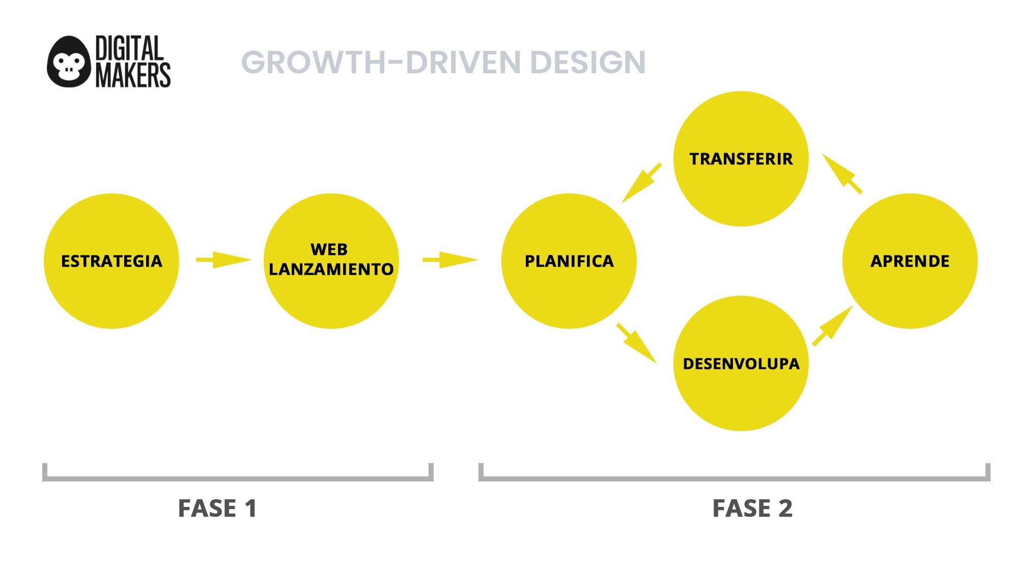 growth-driven-design-f2-ESP