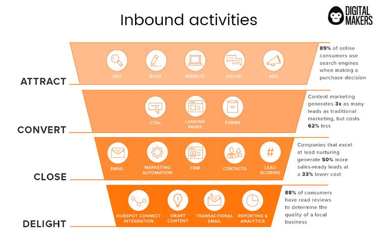 inbound activities