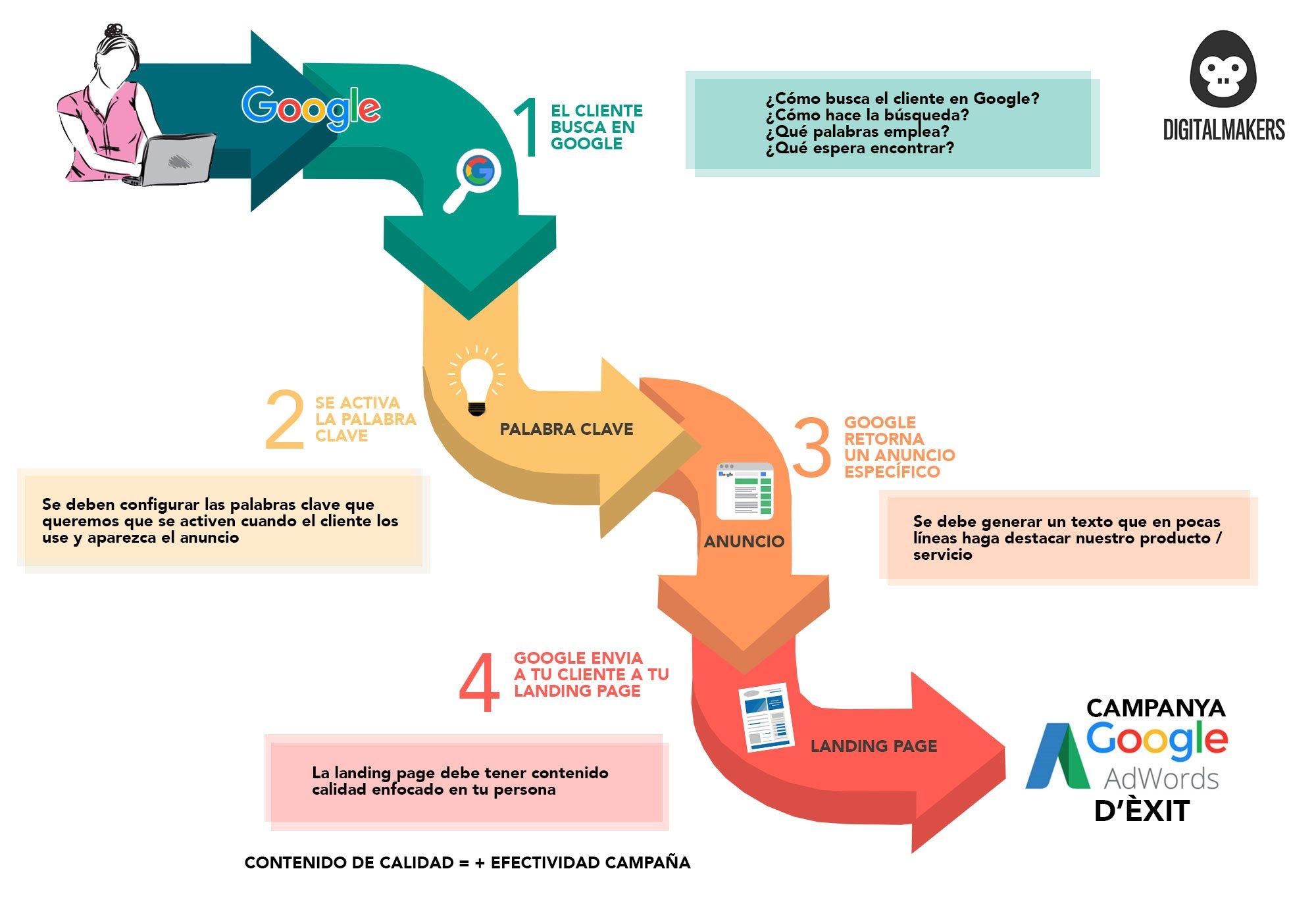 infografia-google-adwords_CAST