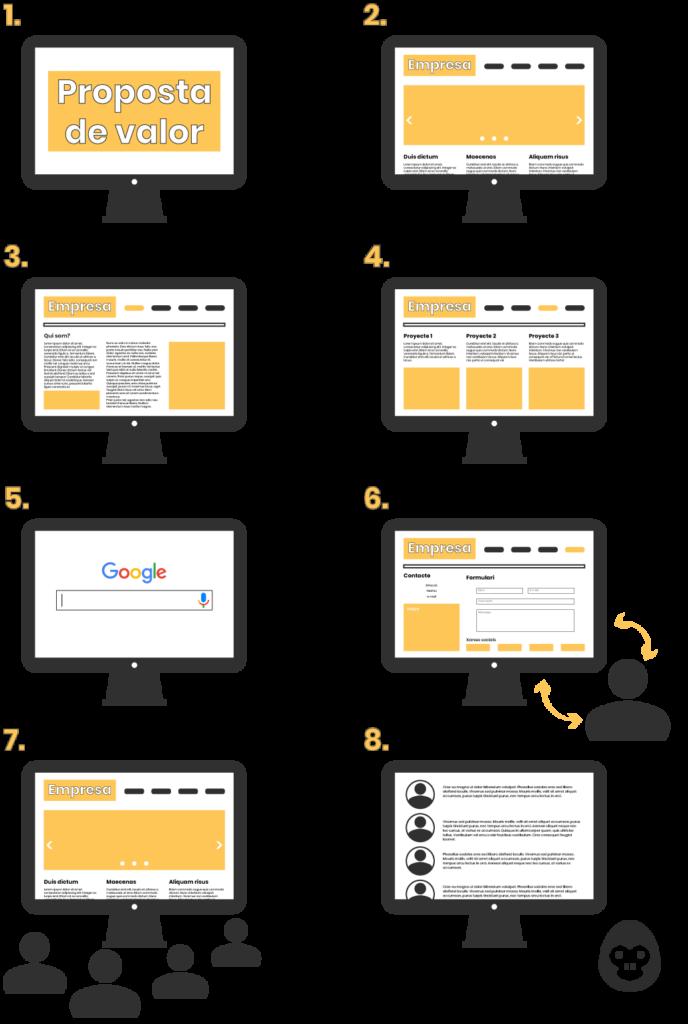 web-corporativa-perfecta