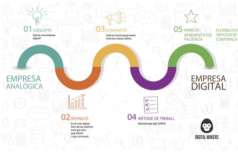 transformar-una-empresa-digitalment-2-1170x750